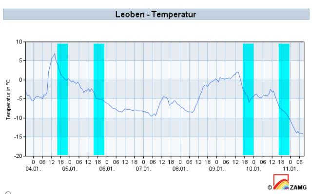 Temperaturverlauf Dameneisschießen